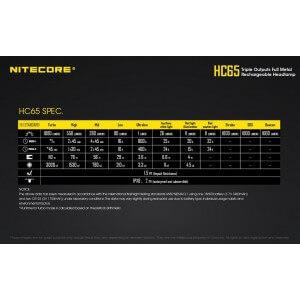 Obrázok 9 k Nabíjateľná čelovka Nitecore HC65