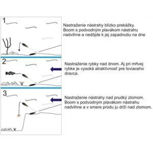 Obrázok 2 k Boom SPORTS s podvodným plavákom